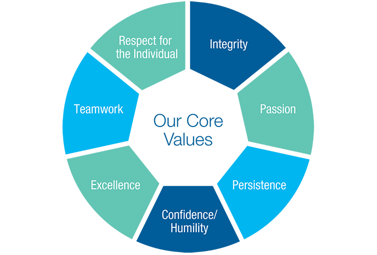 Verisk Core Values Graphic Welcome Edit V3