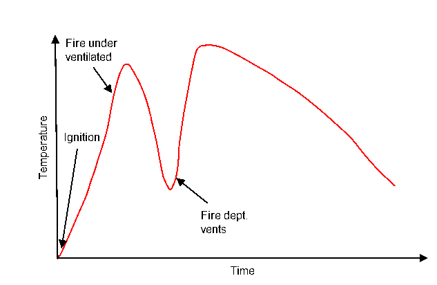 modern fire development curve