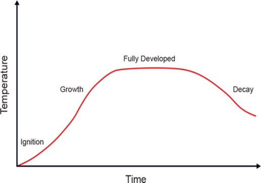 traditional fire development curve