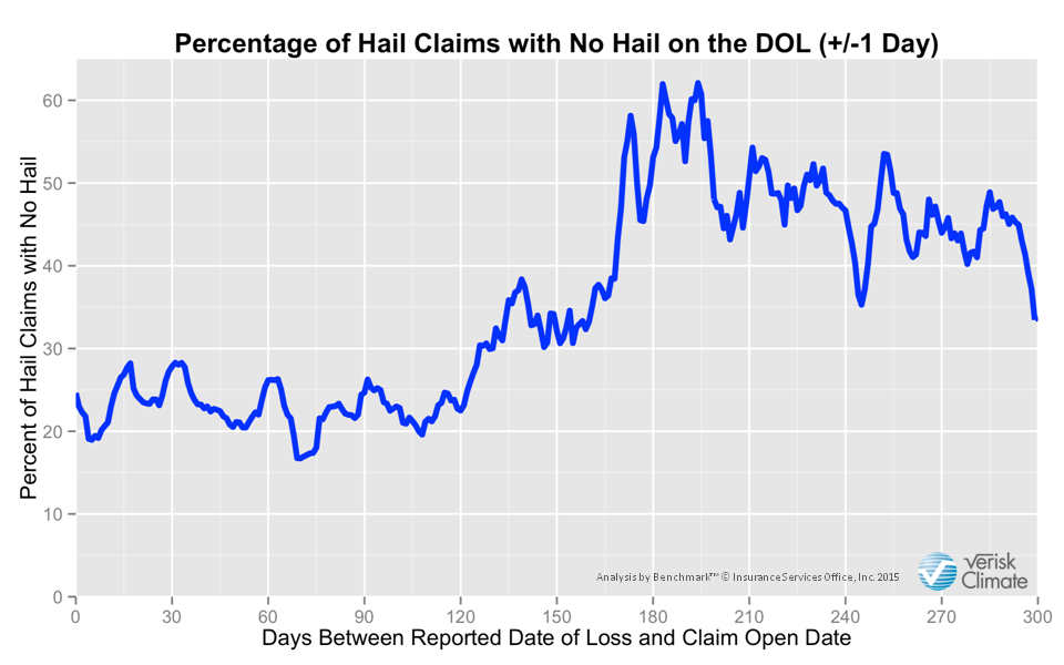 Hail claims with no DOL