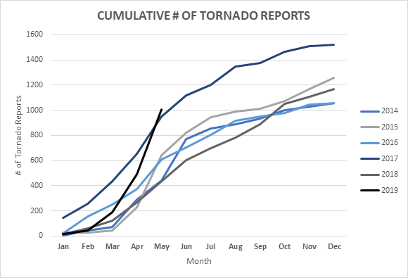 cumulative-tornado-reports.PNG