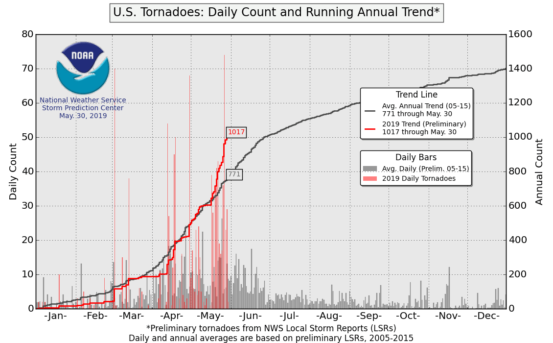 U.S.-Tornadoes_Daily-Count-and-Running-Annual-Trend.png