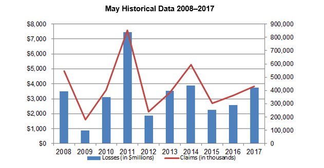 May Historical Data from PCS