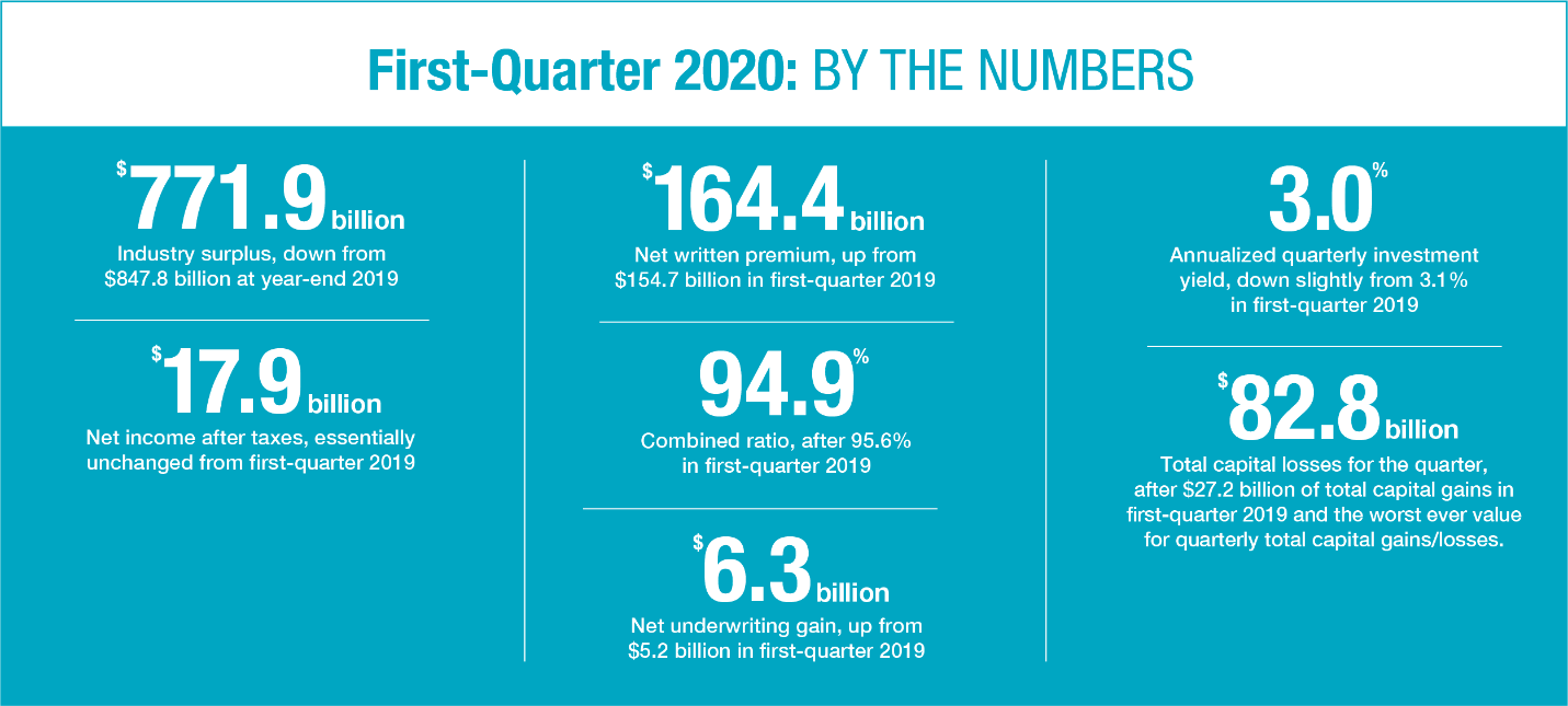 first-quarter-2020-by-the-numbers.png