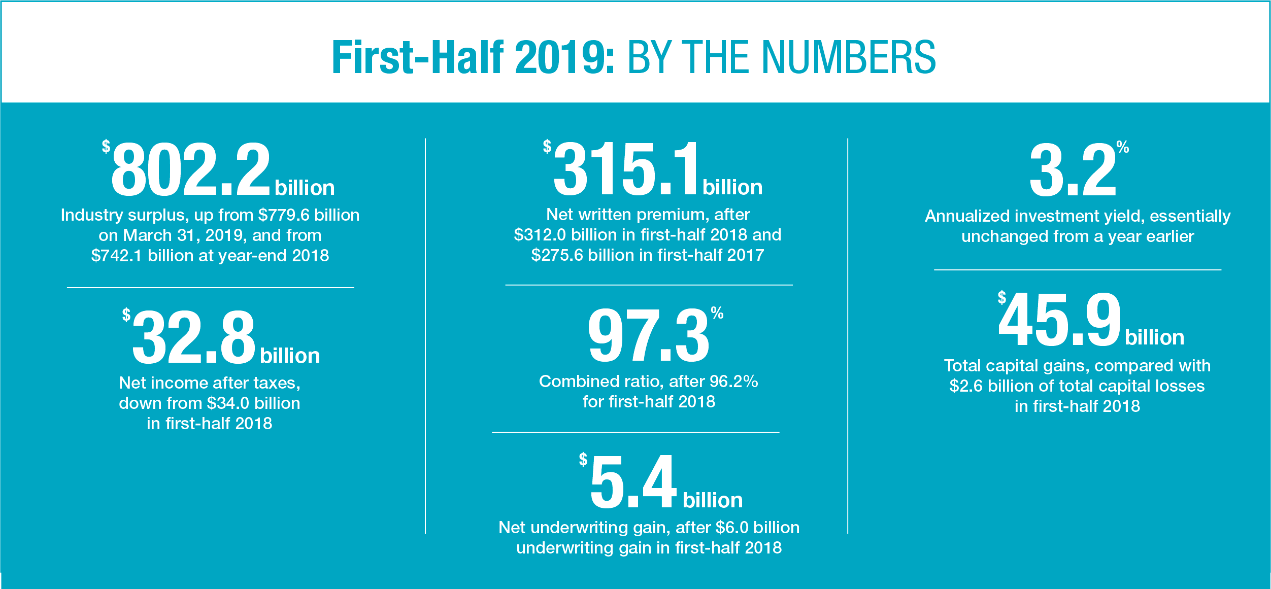 First-Half 2019: By the Numbers