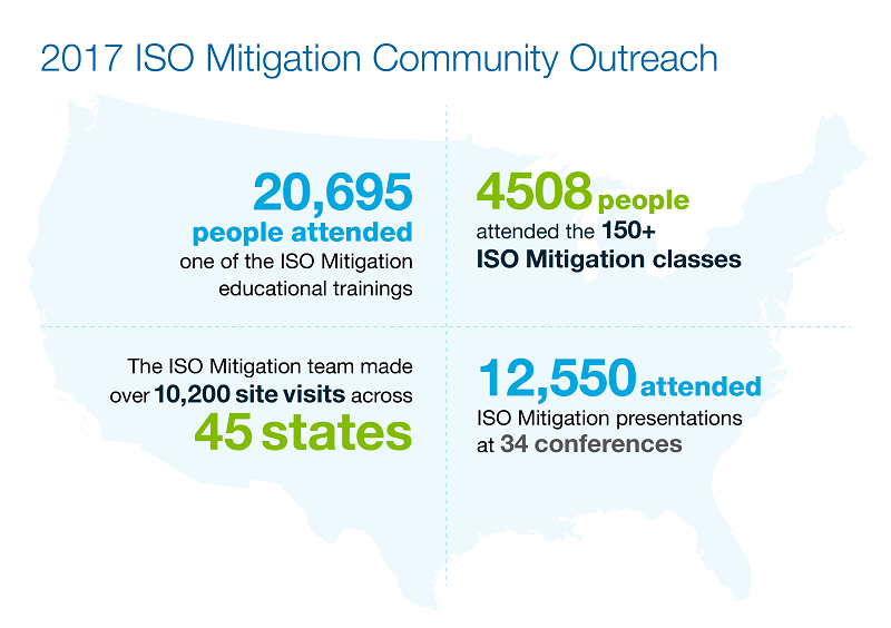 ISO Community Hazard Mitigation