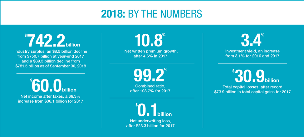 2018: By The Numbers