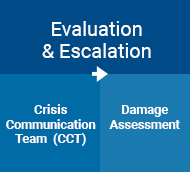 Evaluation & Escalation