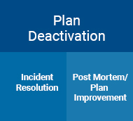 Plan Deactivation