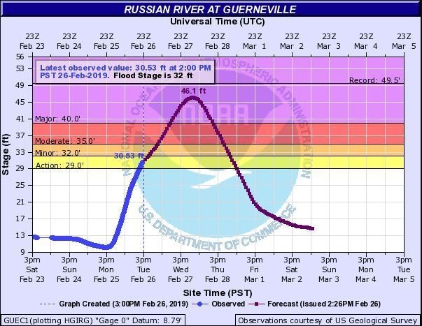 Russian River flood depth graphic
