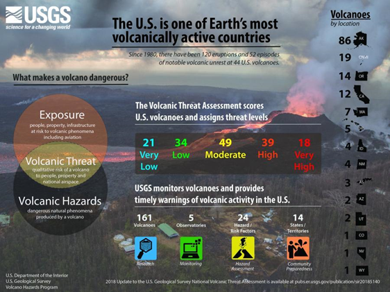 Usgs Infographic