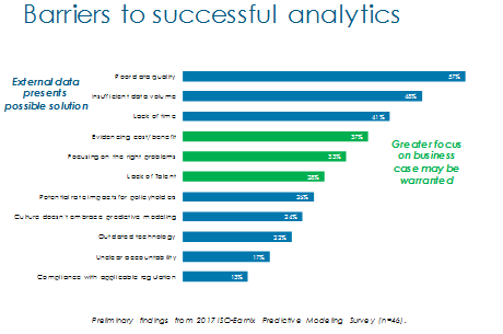 Barriers to successful analytics