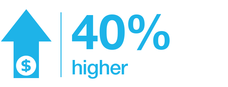 40% higher graphic