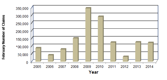 February Number of Claims