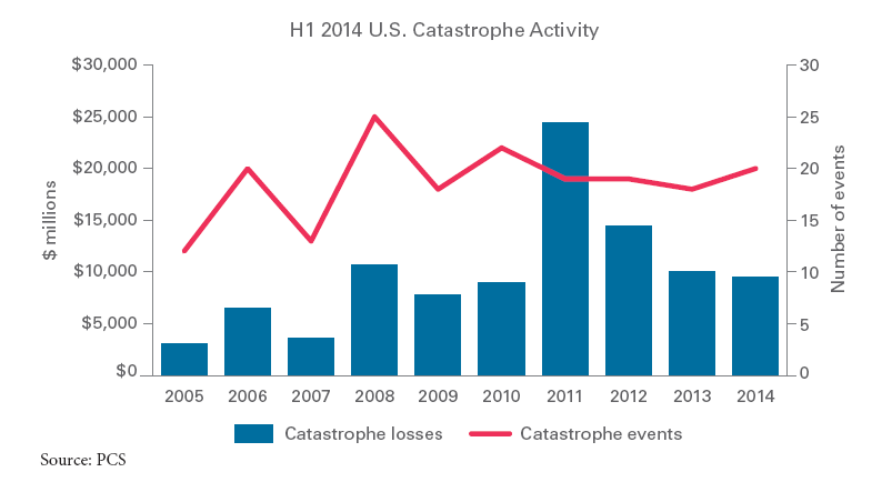 HI 2014 U.S. Cat Activity