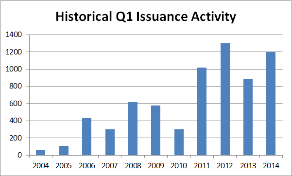 Historical Q1 Issuance Activity - 4_1_14