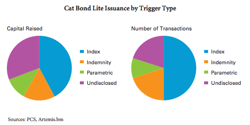 Cat Bond Lite Issuance by Trigger Type
