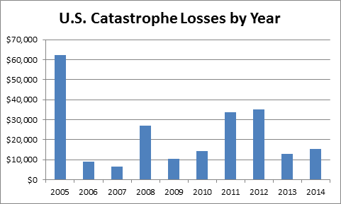 US Cat Losses by Year