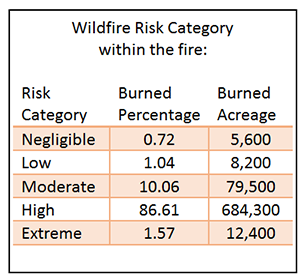 WildfireRiskCategory2