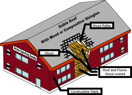 Frame Construction | Construction Class 1 | Verisk Analytics