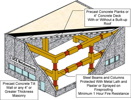 Modified fire resistive construction class 5 verisk for Fire resistant roofing