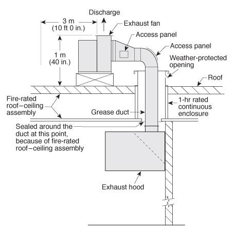 Exhaust System Schematic | Verisk Analytics