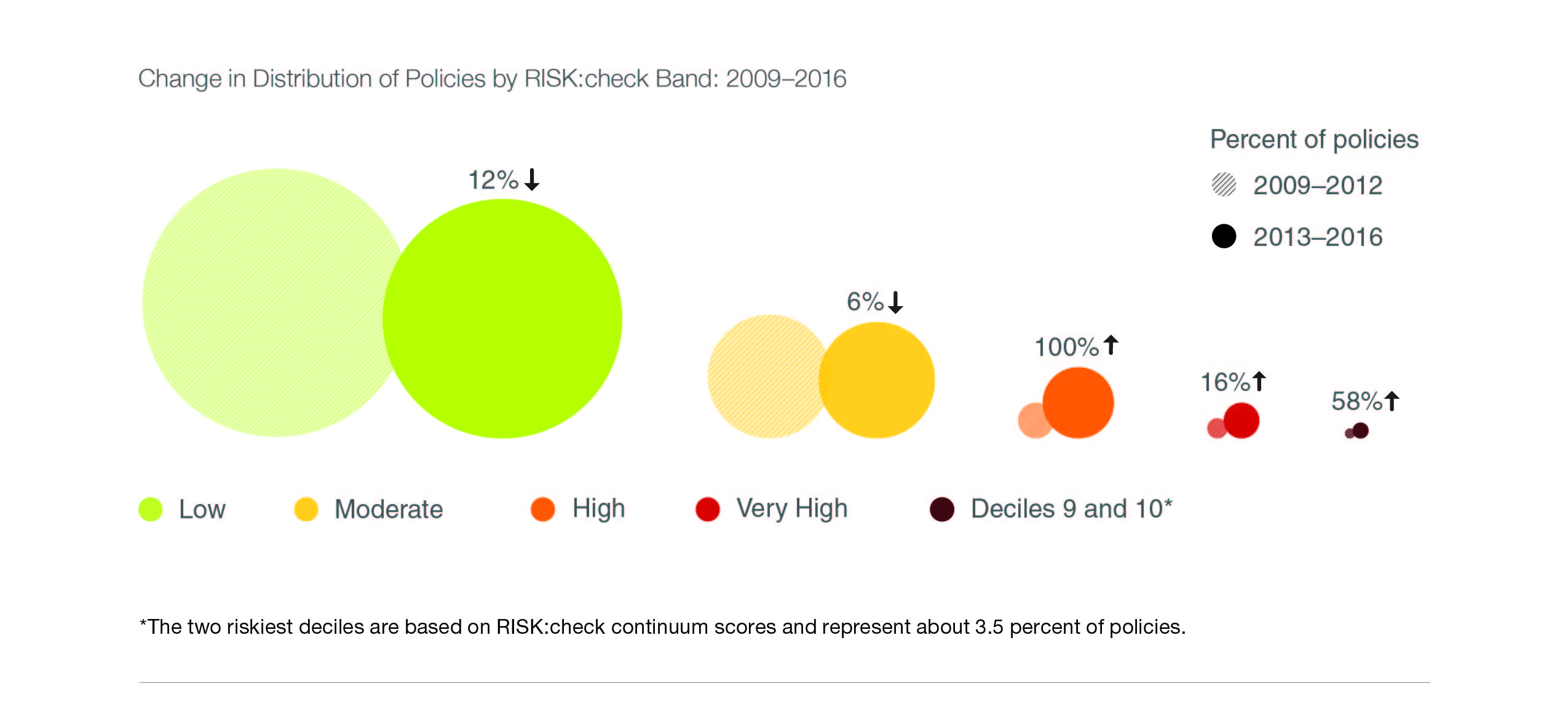 Changes in Distribution of Policies by RISKcheck Band 2009 2016