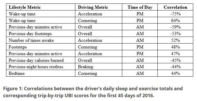 Figure 1 - Correlations comparing fitness and driving data