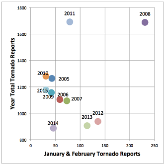 January and February Tornado Reports