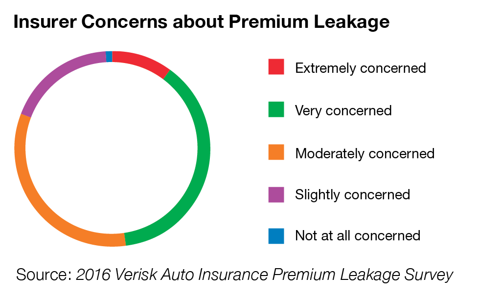 Premium leakage insurance visual 1