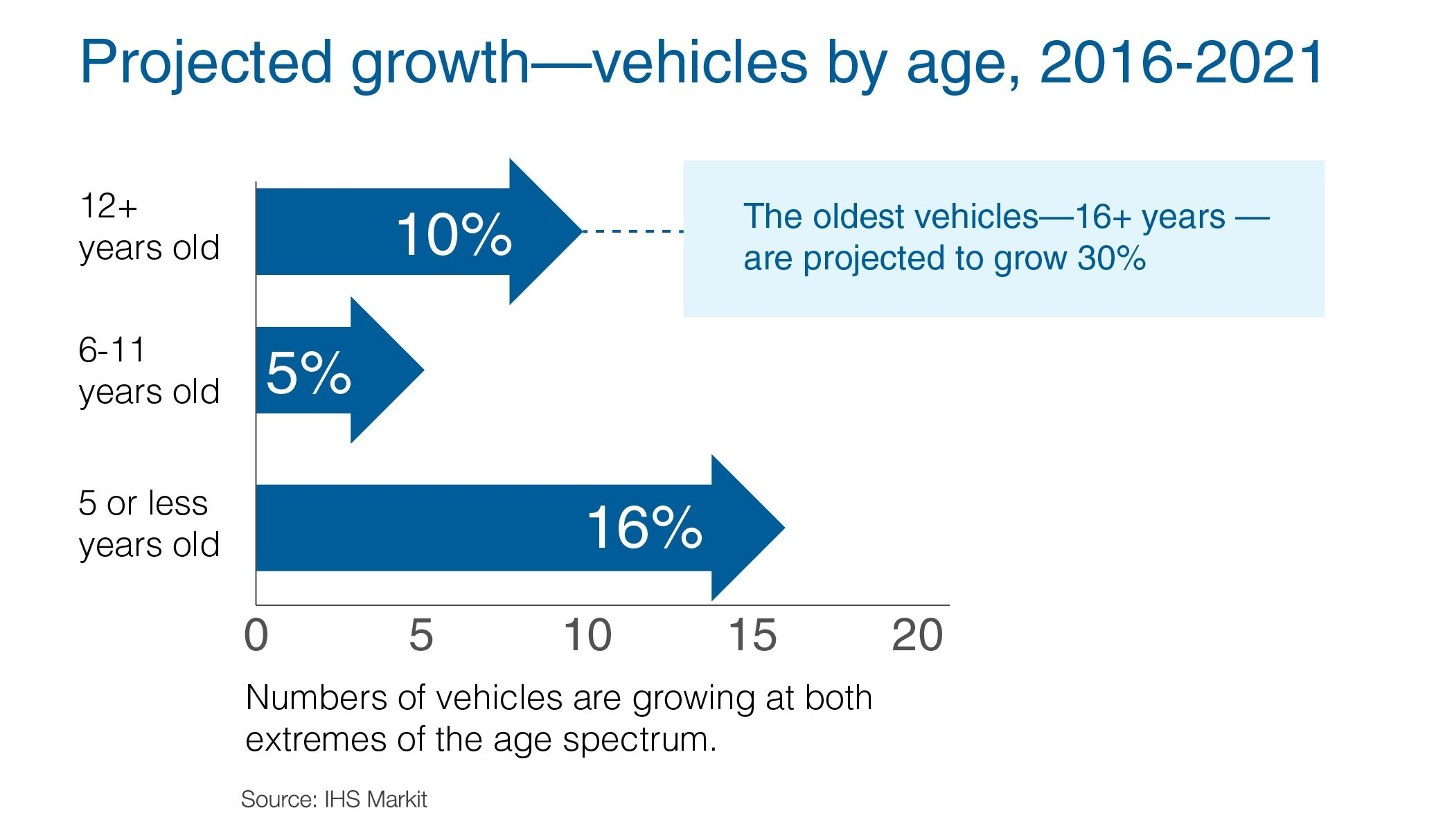 Projected growth vehicles by age