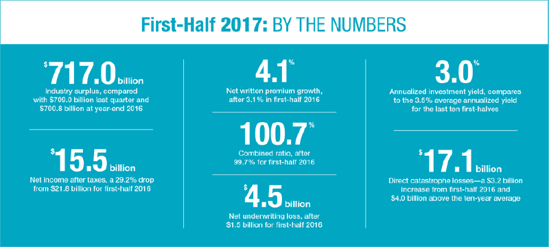 2017: by the numbers