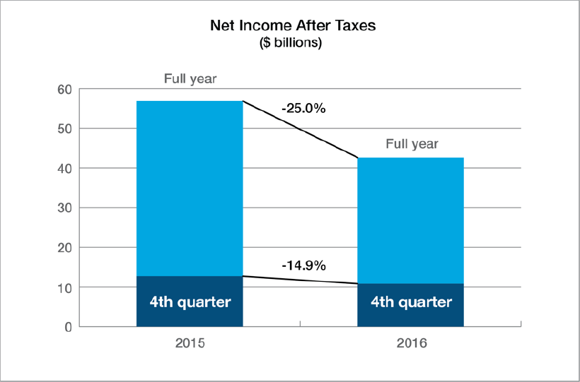 Net Income after taxes