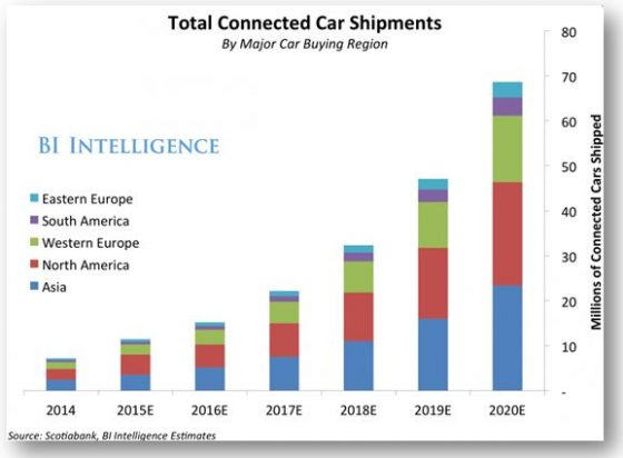 Total connected car shipments graphic