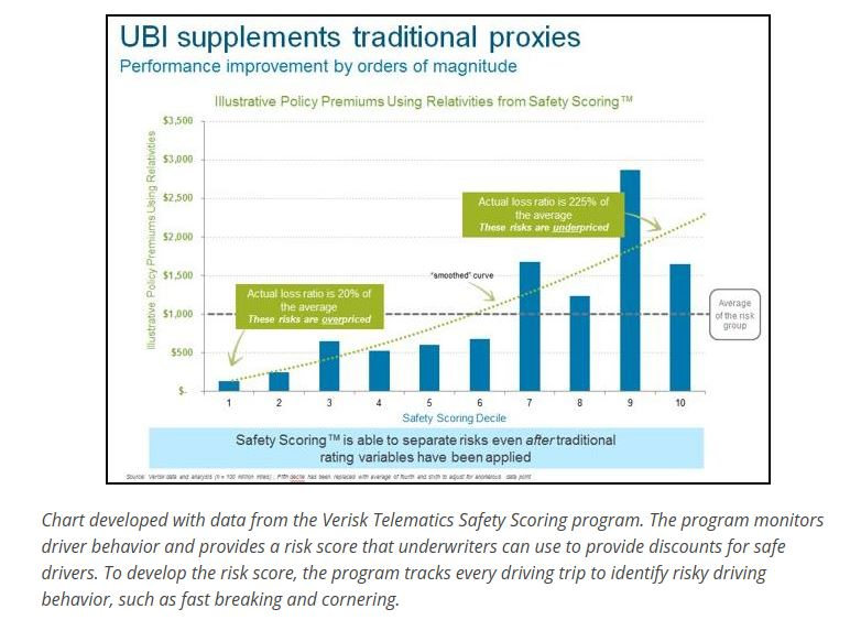 UBI supplements traditional proxies
