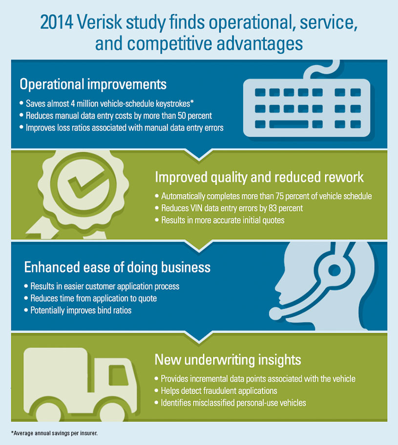 Infographic illustrates competitive advantages of Verisk Commercial Auto Prefill
