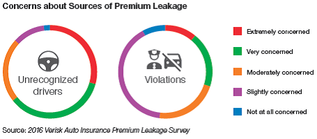 Concerns about sources of premium leakage