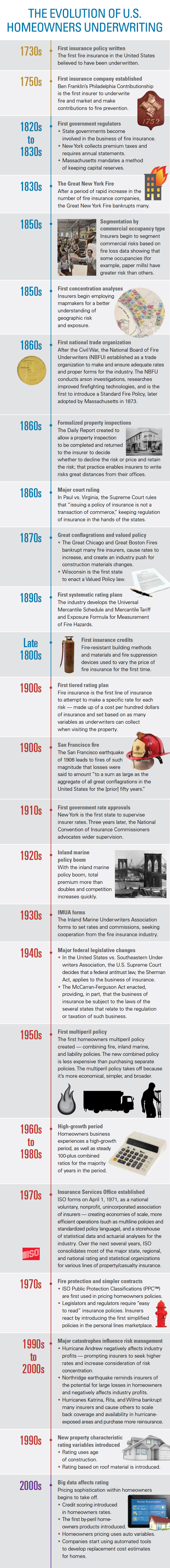 Infographic: Evolution of homeowners insurance underwriting