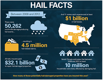 Hail facts infographic