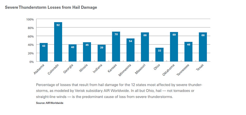 Graph percentage of severe thunderstorm damage due to hail by state