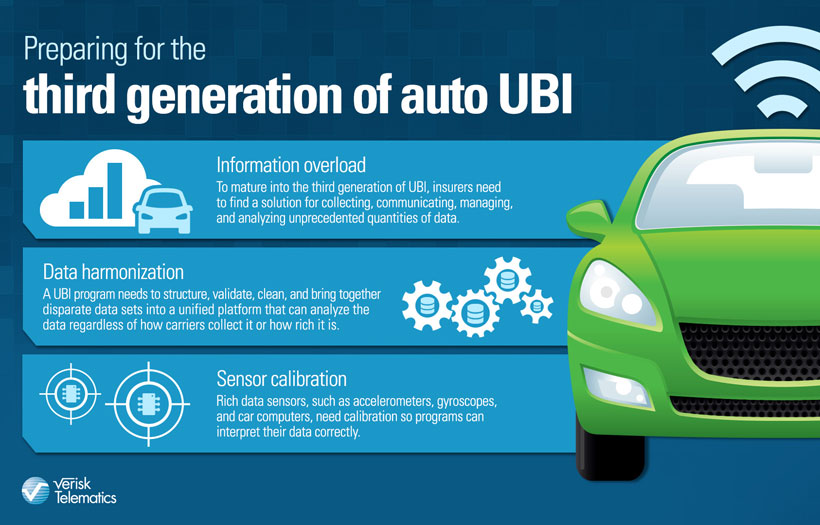 Third generation of usage based insurance infographic