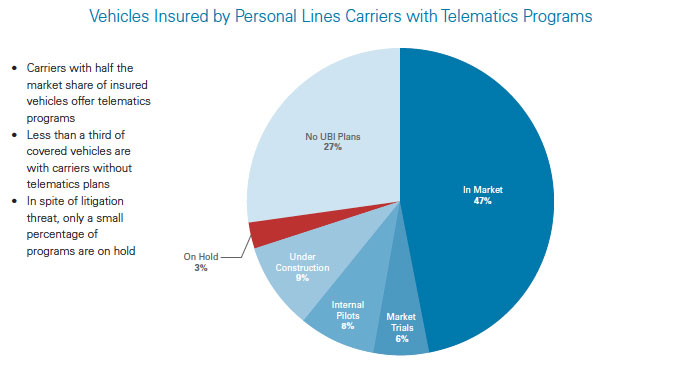 Insurance telematics: What is it? And why we should care