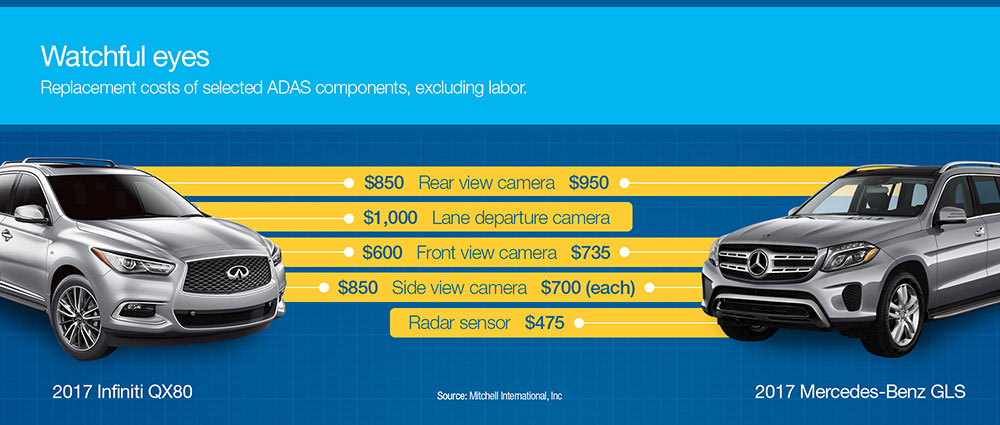 Replacement costs of selected ADAS components