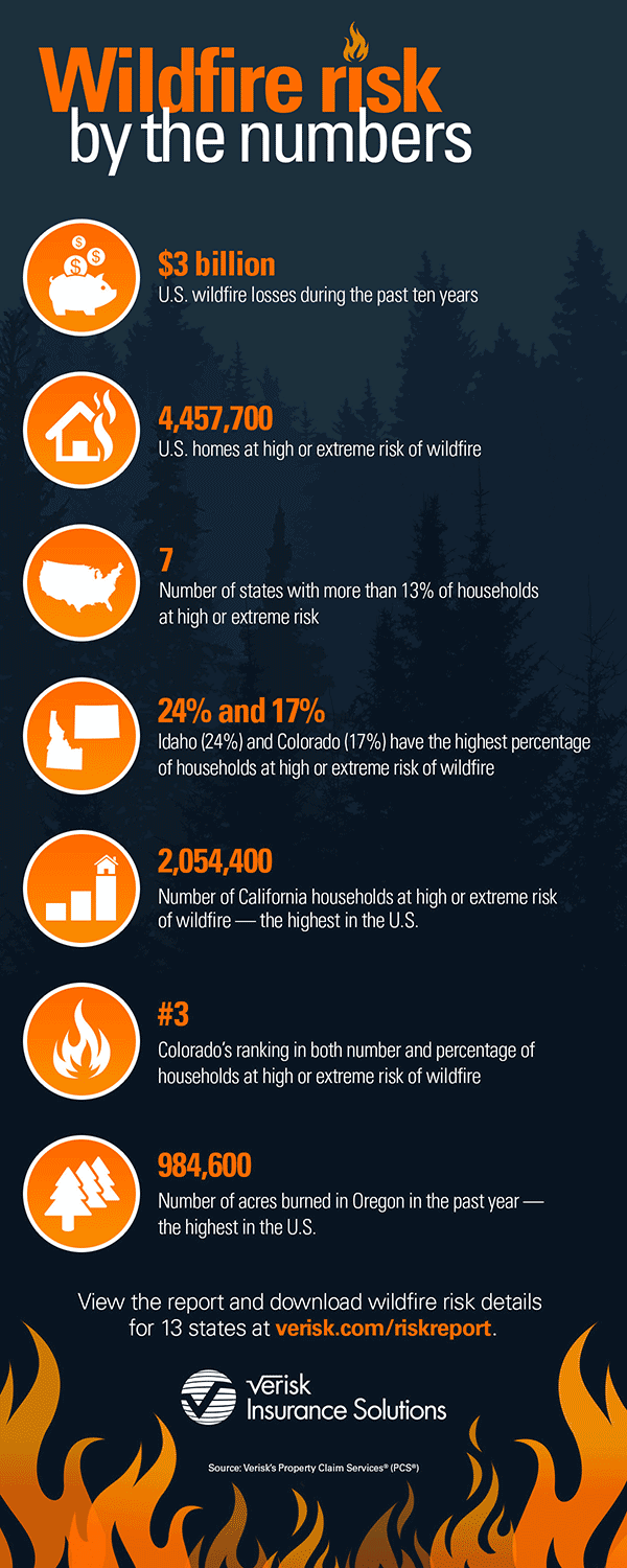Infographic: Verisk Wildfire Risk Analysis quantifies wildfire risk by the numbers