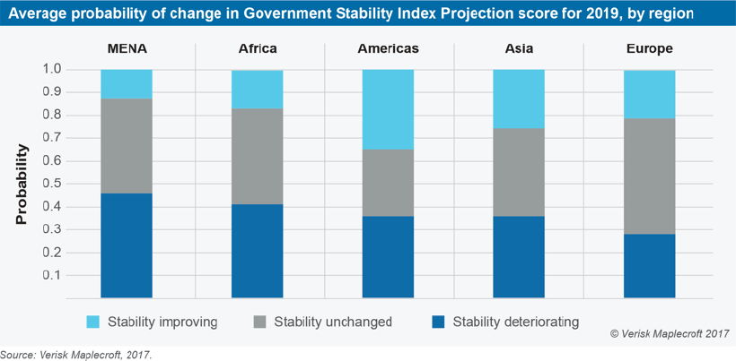Stability Index Projections