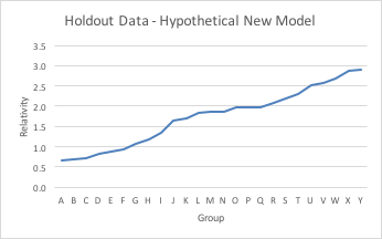 Holdout Data - Hypothetical New Model