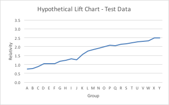 Hypothetical Lift Chart -  Testing Data