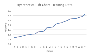 Hypothetical Lift Chart - Training Data